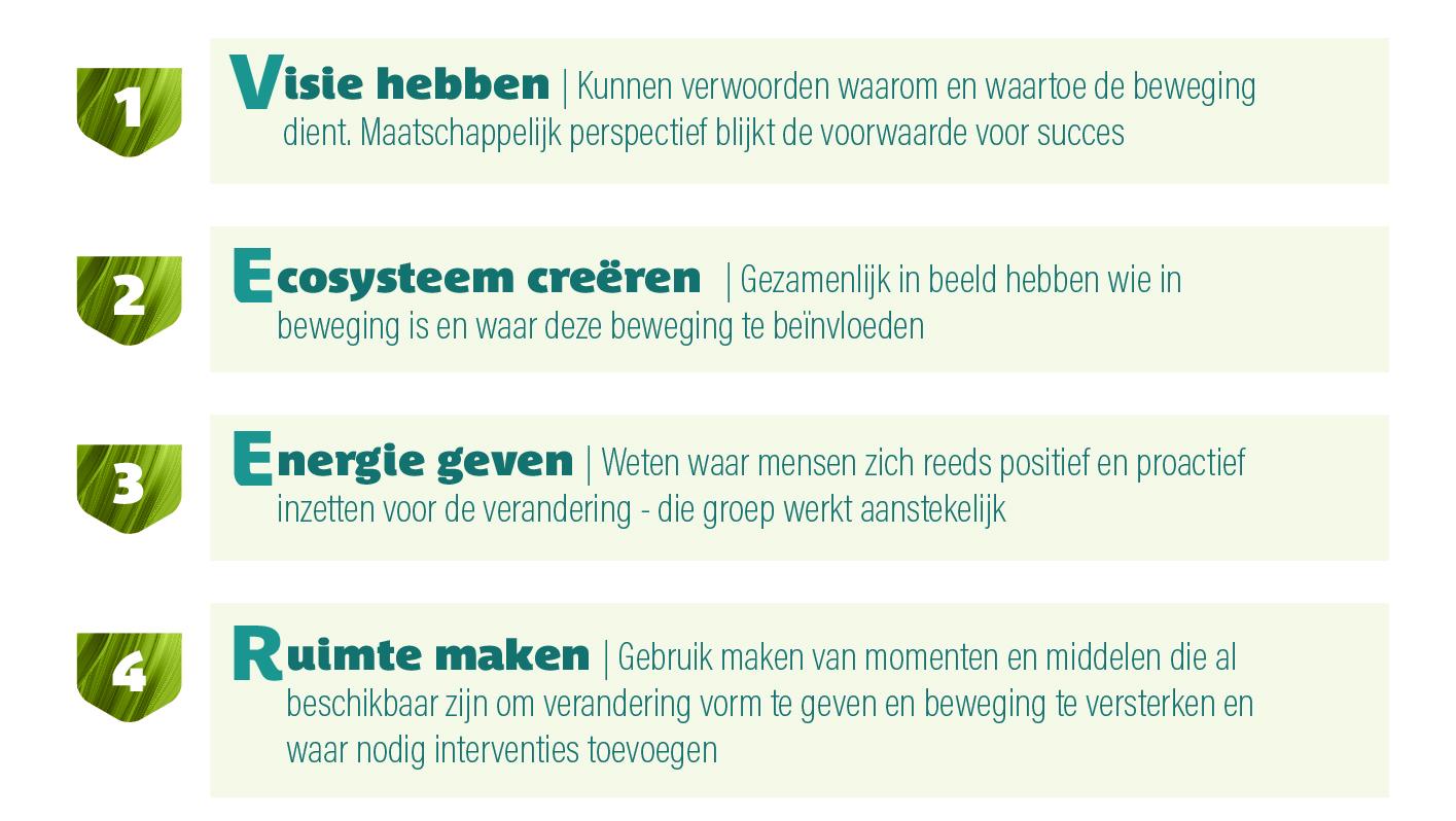 https://ambassadorwise.nl/wp-content/uploads/2021/05/Succesverhalen-VEER.jpg